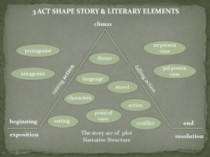 story_shape